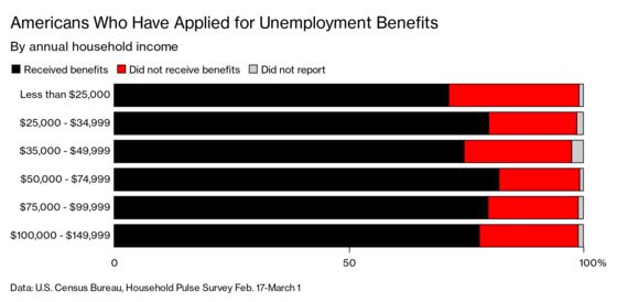 The U.S. Unemployment System Is Plagued by $63 Billion in Fraud and Dysfunction