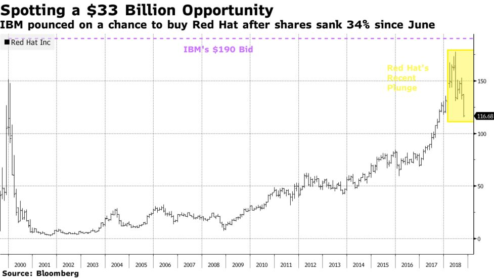 A $33 Billion Opportunity Just Presented Itself: Taking Stock