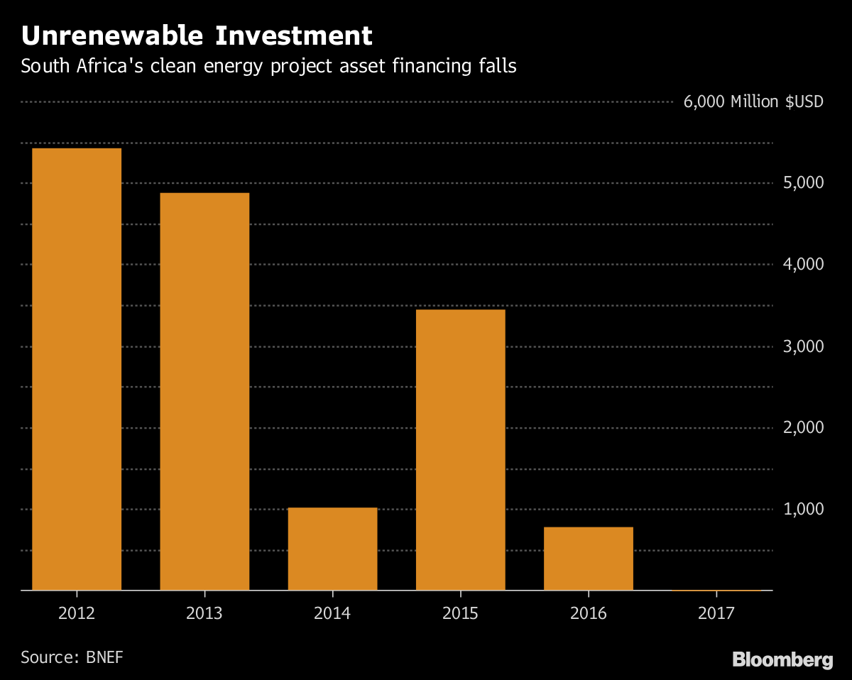 Unrenewable Investment       South Africa's clean energy project asset financing falls              Source BNEF