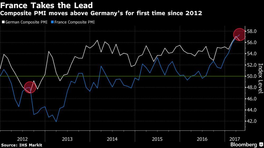 Экономика еврозоны восстанавливается в максимальном темпе за 6 лет