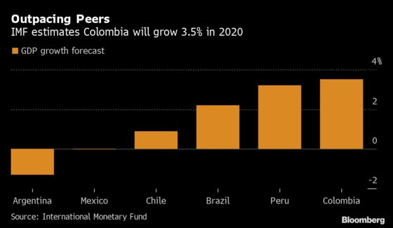 Colombia Holds Key Rate as IMF Sees Growth Outpacing Peers