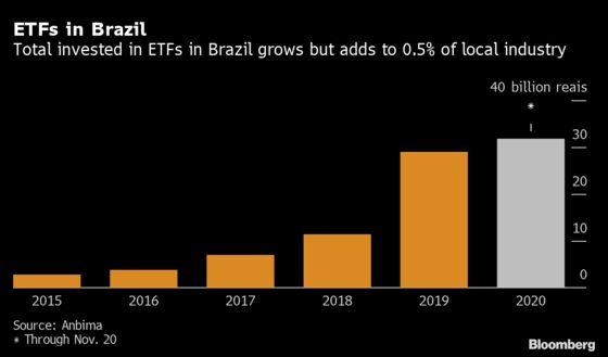 BlackRock Makes New Push Into Tepid Brazil ETF Market