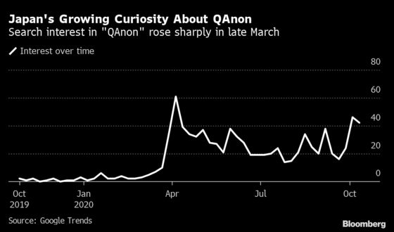 QAnon's Rise in Japan Shows Conspiracy Theory's Global Spread