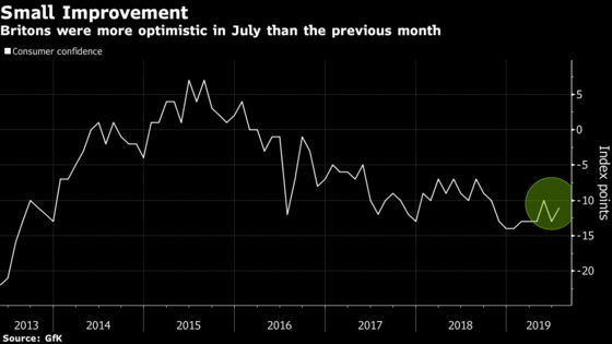 U.K. Consumer Confidence Rebounds With Summer Cheer, GfK Says