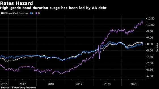 Credit Investors Shelter Behind Cash Wall as Rates Shred Returns