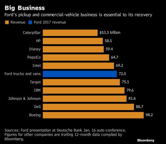 Ford Tops Pepsi and Disney With Revenue From Pickups and Vans