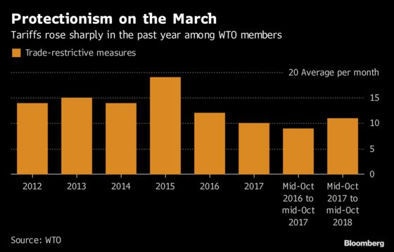 Sharp Rise in Tariffs Could Threaten Global Economy, WTO Warns
