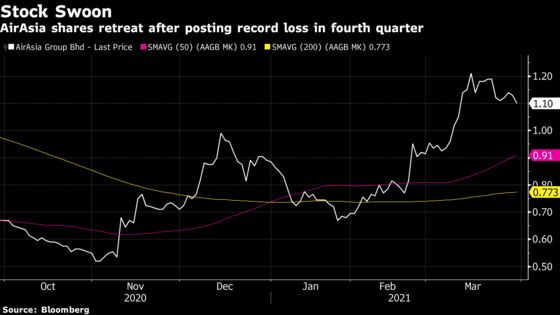 AirAsia Shares Decline After Record Loss From Punishing Year