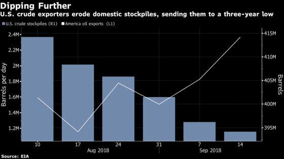 Oil Extends Gains as Shrinking U.S. Stockpiles Signal Tightness