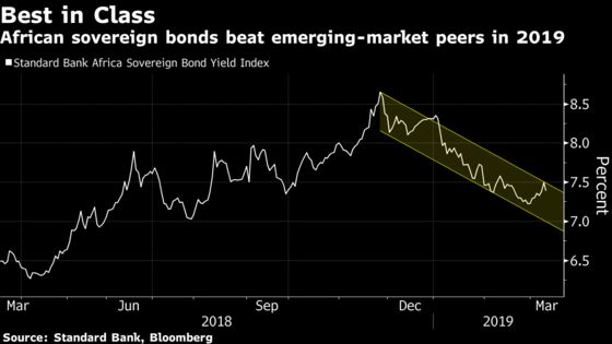 Love of Yield Beats Supply Fears as Africa Plans Bond Deluge