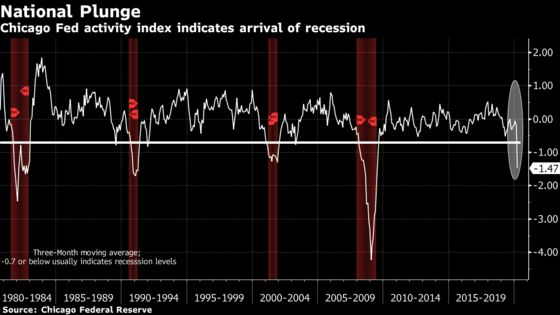 Another Recession Gauge Signals Longest U.S. Expansion Has Ended