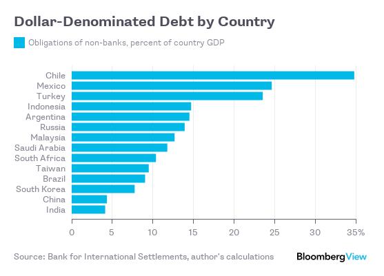 Bilderesultat for debt denominated in usd