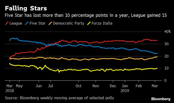 Italian War Games: Who Really Stands to Gain From a Snap Vote?