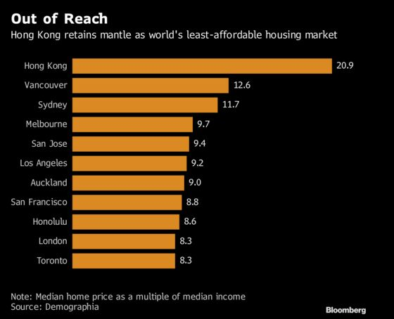 Hong Kong Housing Is World's Least Affordable for 9th Year