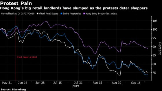 Stores Stand Empty as Hong Kong Protests Scare Shoppers Away