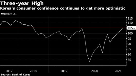 Korea Consumer Confidence Hits 3-Year High as Recovery Quickens