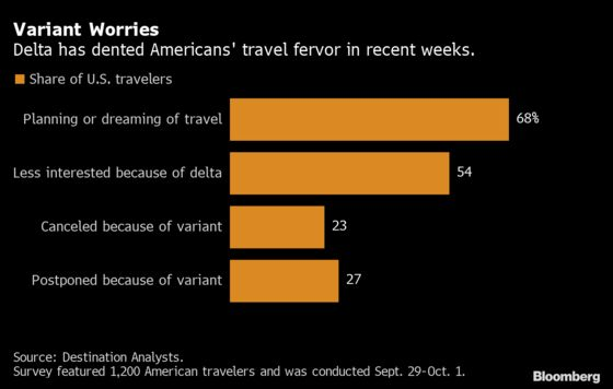 Americans Fearful of Holiday Travel Are Sticking Closer to Home
