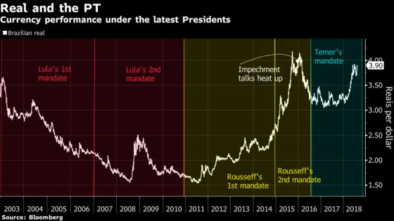 A Left-Wing Return in Brazil Is Investors' Worst Nightmare