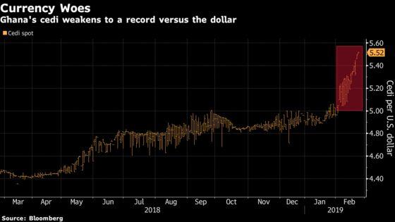 Cedi Falls to Record as Foreign Investors Shun Ghana Bonds