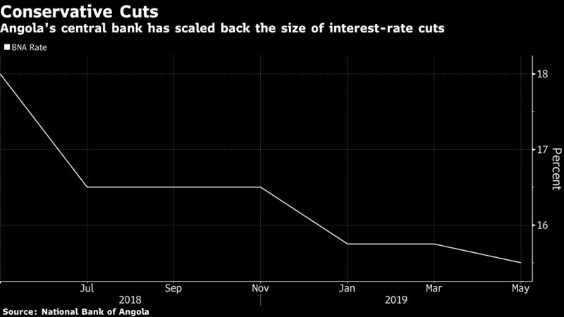 Angola's central bank has scaled back the size of interest-rate cuts