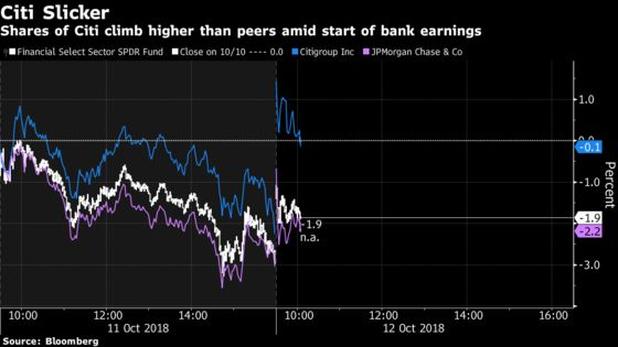 Big Bank Shares Stumble as Earnings Fail to Erase Concerns