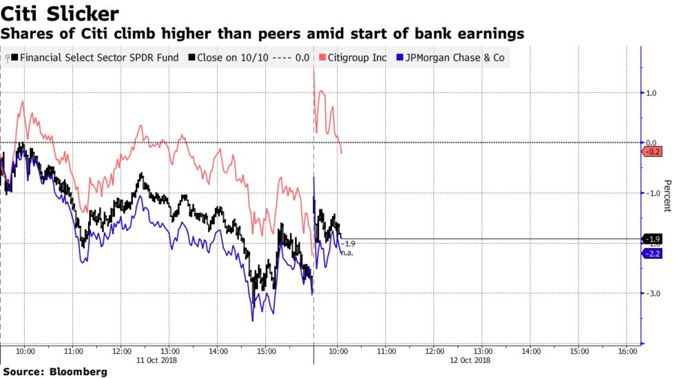Big Banks' Rally Fades as Strong Earnings Fail to Erase Concerns