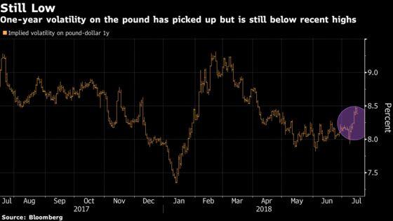 Pound Slides as Politics Disturbs Currency's Summer Snooze