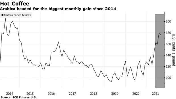 Arabica headed for the biggest monthly gain since 2014