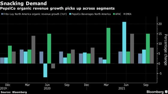 PepsiCo Raises Forecast, Fending Off Supply Disruptions
