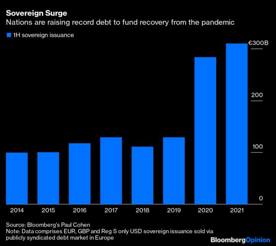 Europe's Covid Debt Party Just Keeps RagingOn