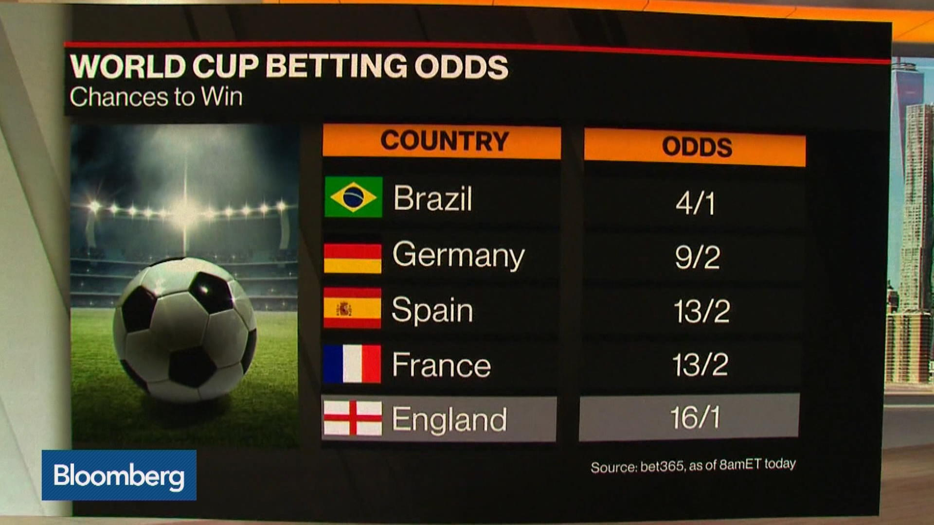 English World Cup Win More Likely Than Italy Leaving EU Says