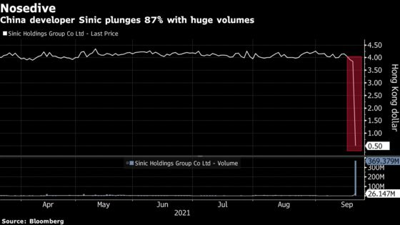 Chinese Property Developer Sinic Halts Trading After Sinking 87%