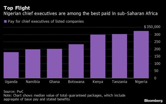 Nigeria CEOs Among Best Paid in Sub-Saharan Africa, PwC Says