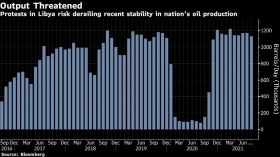 Libya Protests Block Oil Exports, Risking Recent Stability