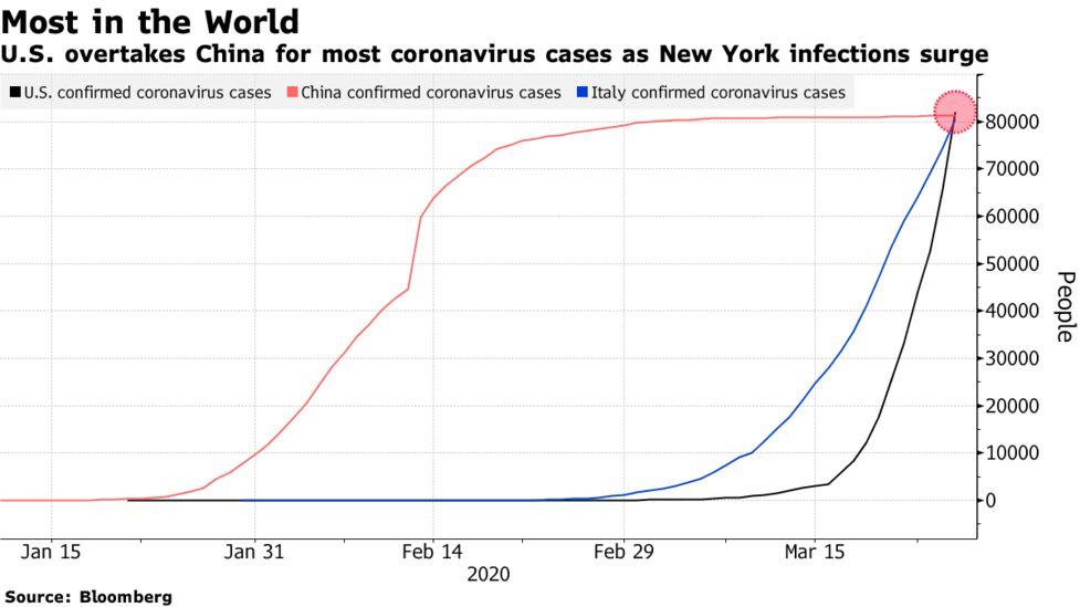 U S Virus Surge Puts It Ahead Of China To Lead The World Chart Bloomberg