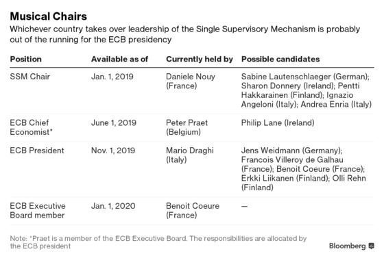 The ECB's Next Big Decision Will Impact Mario Draghi's Successor