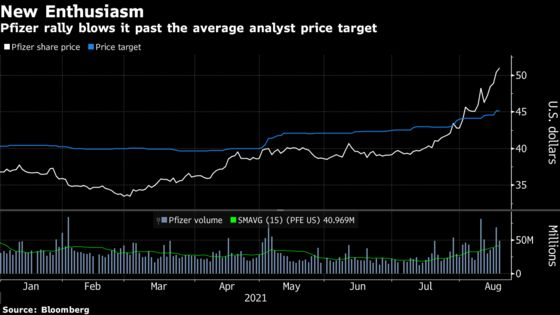 Pfizer Ousts Moderna as Day Traders' Favorite Vaccine Maker