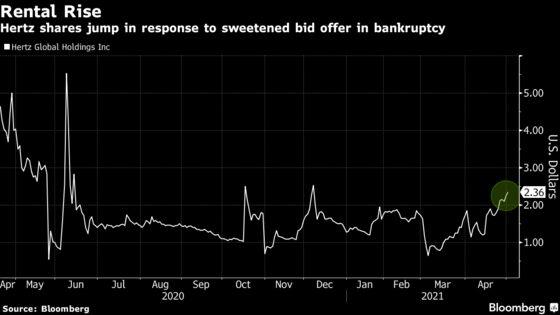 Hertz Gets Sweetened Knighthead Offer in Brawl to Buy Renter