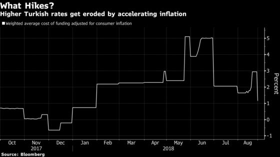 Turkey's Lira Needs More Than Intent to Raise Interest Rates