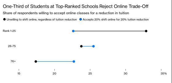 MBA Students Get Thrown Off Course by Shift to Online Learning