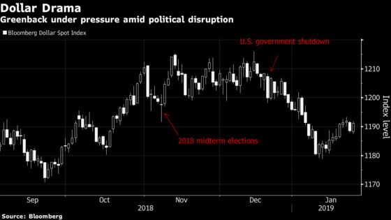 Prolonged Shutdown Risks Fading Appeal of Dollar, Treasuries