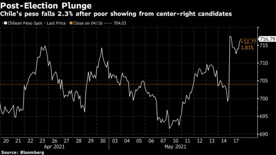 Chile Assets Dive as Government Suffers Crushing Vote Defeat