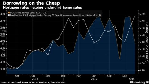 Low mortgage rates support U.S. home sales