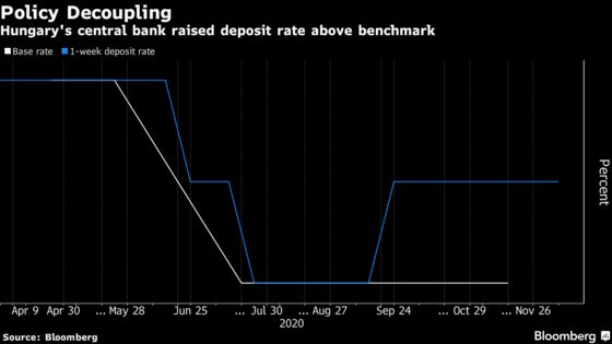 End of EU Spat Gives Hungary Options on Rates