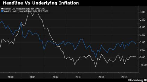 The Riksbank targets 2 percent inflation
