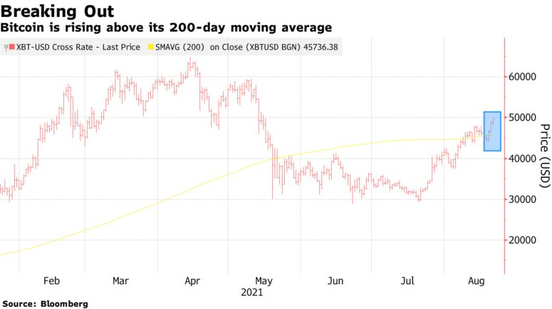 Bitcoin is rising above its 200-day moving average