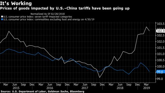 Low Inflation Cloaks Consumer Pain Inflicted by Trump's Tariffs