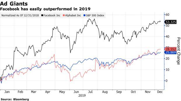 Facebook tăng trưởng vượt bậc trong năm 2019