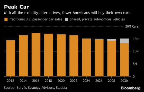 'Peak Car' and the End of an Industry
