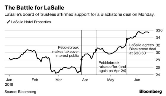 LaSalle Picks Blackstone's $4.8 Billion Bid Over Pebblebrook